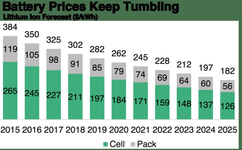 Battery Price Forecast Australia