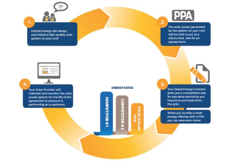 A Guide To Sppa Solar Power Purchase Agreements In