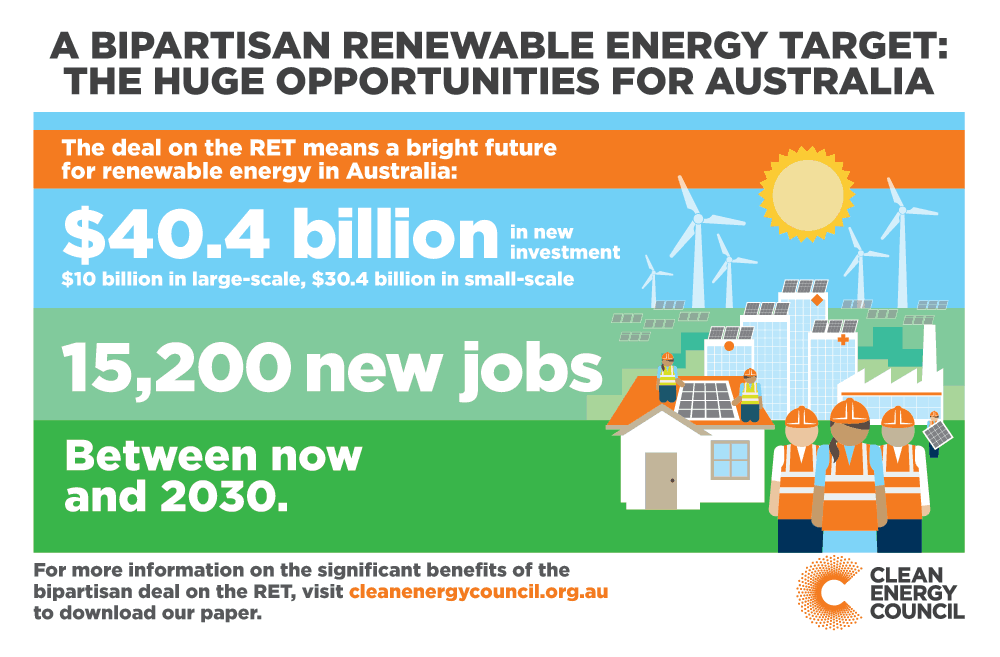Renewable Energy Target 2020 Australia
