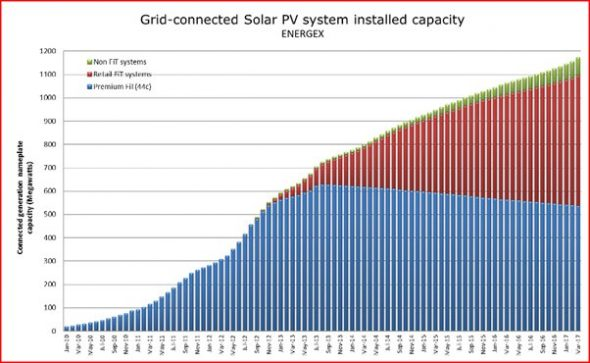 Solar Power Queensland