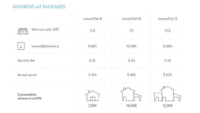 sonnenFlat Cost and Pricing Packages