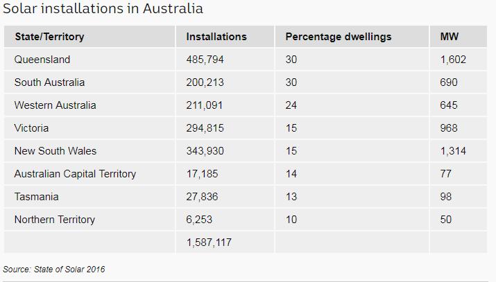 Darwin Solar - Australian Solar Installs 2016