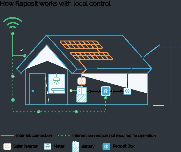 Reposit Power Control Diagram
