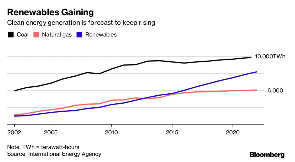 Solar Power Growth Statistics