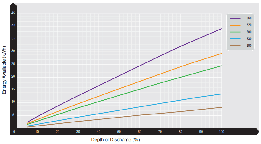 Red Earth Energy Storage Lead Acid VRLA Battery Depth of Discharge Chart