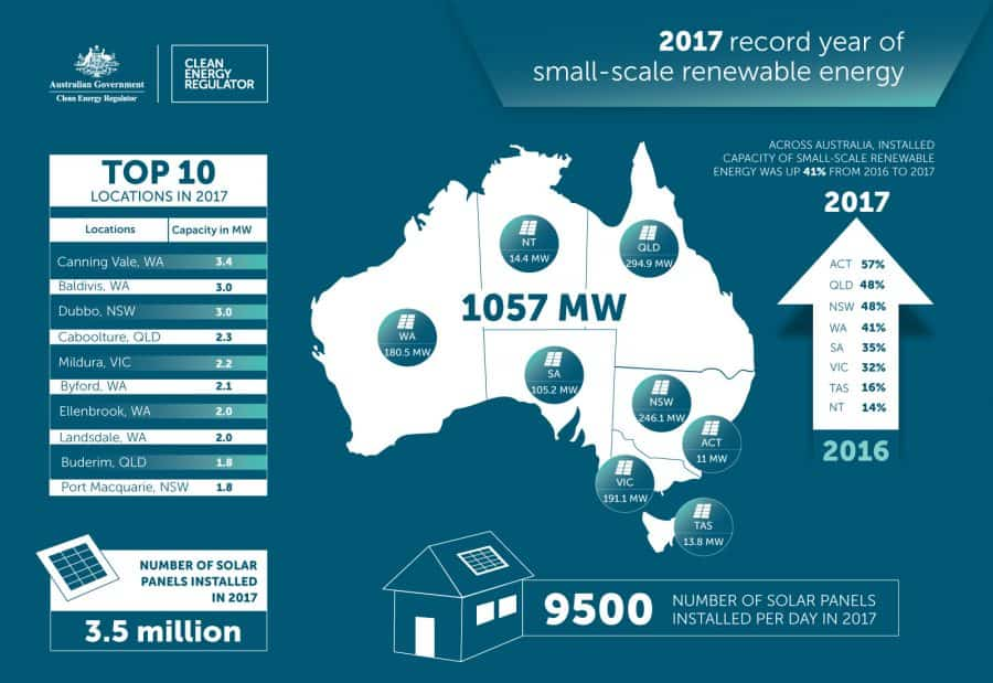 Solar Energy Australia Statistics 2017 Saving With Solar