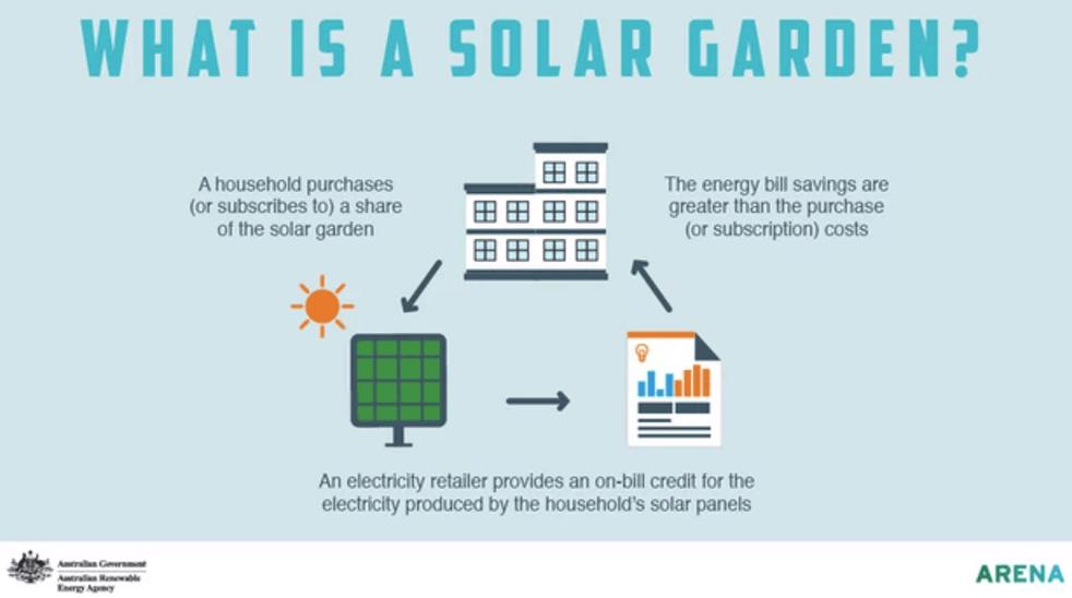 Solar Gardens in Australia