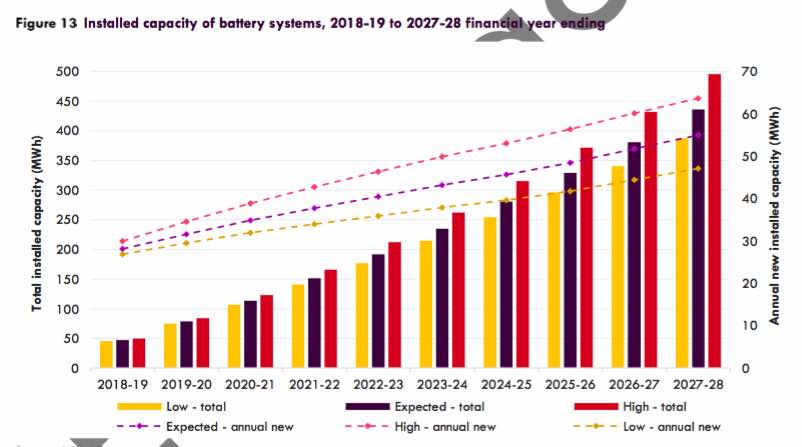 Solar Battery Storage (source: AEMO/RenewEconomy)