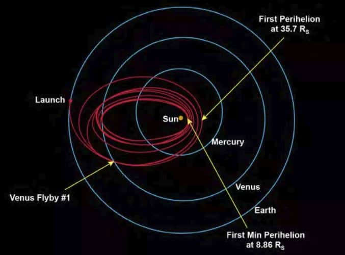 Parker Solar Probe Orbital Trajectory