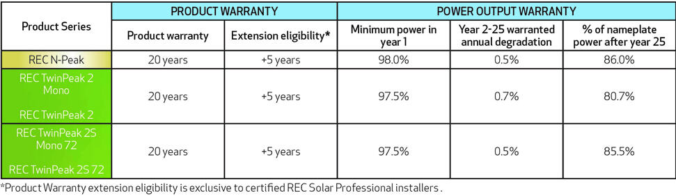 REC Group Announce Upgraded Solar Panel Warranty
